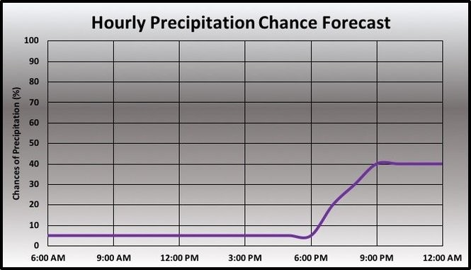 Precipitation forecast.