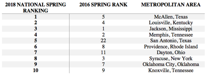 Top 10 worst American metropolitan cities to live in with spring allergies for 2018. Data: AAFA.