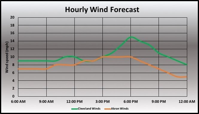 Wind speed forecast.