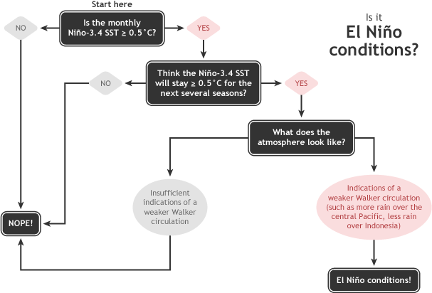 Summary of decision process in determining El Nino conditions. Figure by Glen Becker and Fiona Martin.