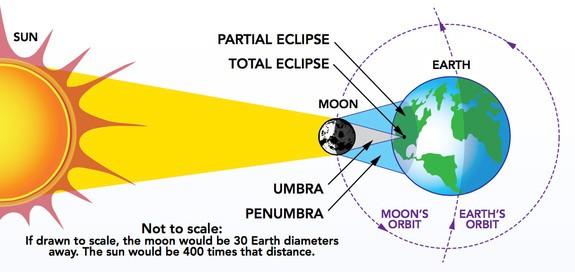Solar eclipse representation.