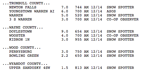 Check out snowfall reports across Northeast Ohio from the