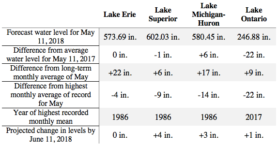 Great Lakes water level update, May 11, 2018. Data from the U.S. Army Corps of Engineers.
