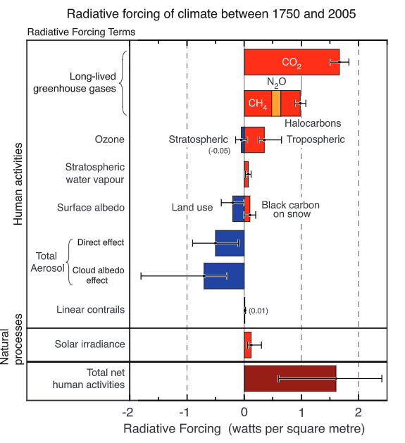 Summary of the principal components of the radiative forcing of climate change. All these radiative forcings result from one or more factors that affect climate and are associated with human activities or natural processes as discussed in the text. The values represent the forcings in 2005 relative to the start of the industrial era (about 1750). Human activities cause significant changes in long-lived gases, ozone, water vapor, surface albedo, aerosols and contrails. The only increase in natural forcing of any significance between 1750 and 2005 occurred in solar irradiance. Positive forcings lead to warming of climate and negative forcings lead to a cooling. The thin black line attached to each colored bar represents the range of uncertainty for the respective value.