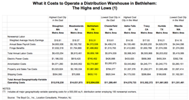 In the New York region, Bethlehem's annual operating cost is the lowest, which is a major asset for the region, The Boyd Company said.