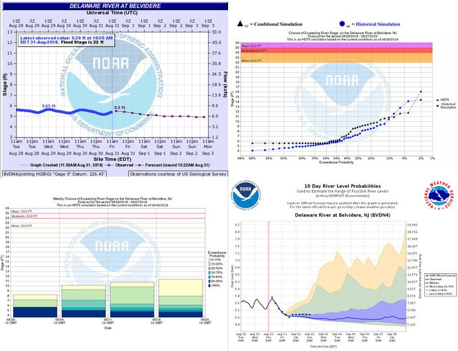 These are examples as of the morning of Aug. 31, 2018, of the Advance Hydrologic Prediction Service hydrograph, upper left, for the Delaware River at Belvidere and different probabilistic forecast products for the same river gauge generated through the Hydrologic Ensemble Forecast Service. (National Oceanic and Atmospheric Administration images | For lehighvalleylive.com)