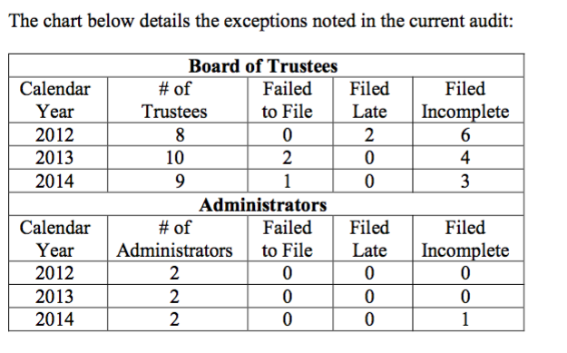 The state audit report details how some board of trustees members and an administrator failed to file statement of financial interest.