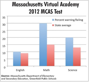 RELATED: Massachusetts Virtual Academy sparks disagreement in Greenfield