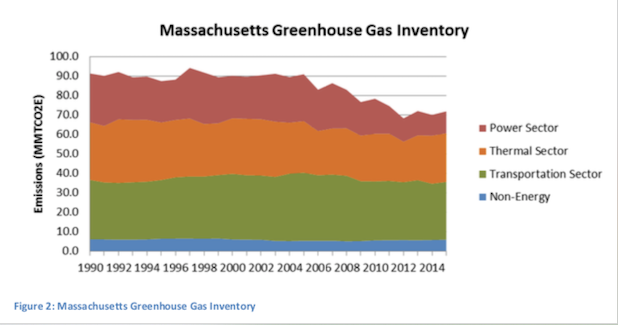 The Massachusetts power sector has reduced emissions, while transportation and thermal have remained relatively constant, a CEP graphic shows.
