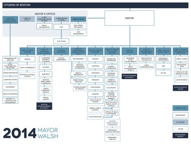A chart outlining the restructuring Boston city government.