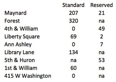 The parking permit waitlist counts for various downtown Ann Arbor parking facilities as of Sept. 10. This list doesn't include 140 people on a waitlist for the new First and Washington garage.