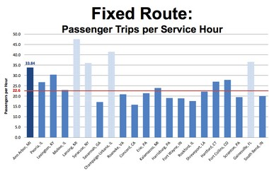 The AAATA's 33.84 passenger trips per service hour compared with a peer median of 22.6 passenger trips per service hour.