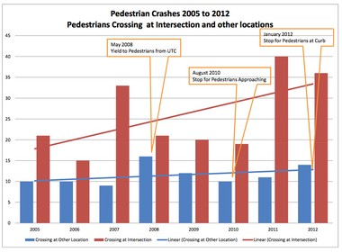 Car-pedestrian crashes in Ann Arbor from 2005 to 2012, showing crashes at intersections in red and all other locations in blue.