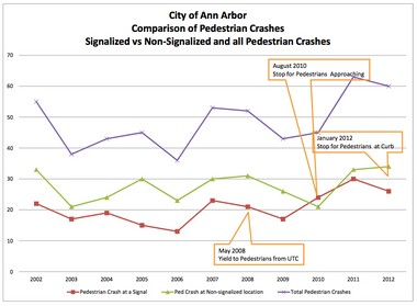 This chart shows car-pedestrian crashes at signalized vs. non-signalized locations.