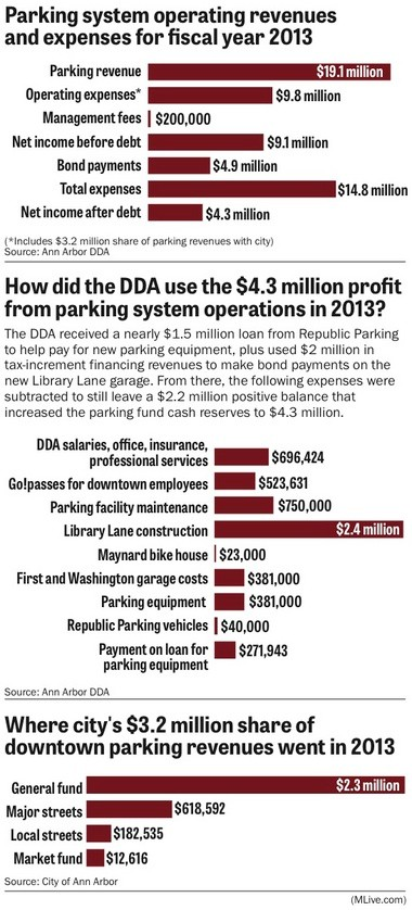 Ann Arbor's public parking system generating millions in profits