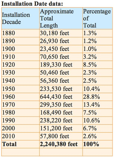 A breakdown of the relative age of Ann Arbor's underground water distribution system by decade.