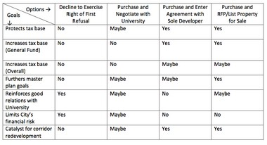 This chart released Tuesday afternoon shows how different options for the Edwards Brothers property meet the city's various goals.