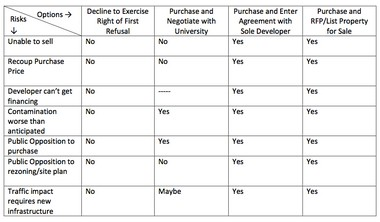 This chart released Tuesday afternoon shows the risks involved with different options for the Edwards Brothers property.