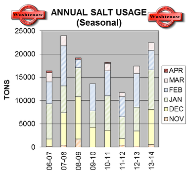 The Washtenaw County Road Commission used approximately 22,000 tons of salt during this winter season, nearly double what was used in 2011-12.