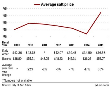 Huge salt price increases will squeeze road budgets across