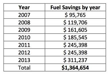 The AAATA considers this its best estimate of fuel savings from hybrid buses in its fleet.
