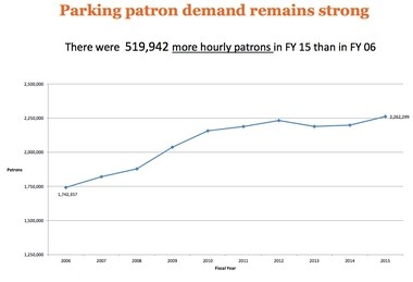 The number of hourly patrons using Ann Arbor's downtown parking system has grown over the years.