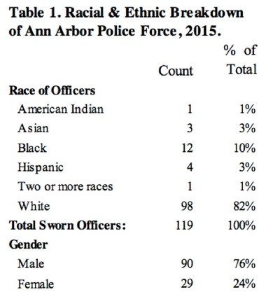 A chart included in the new Ann Arbor Human Rights Commission report looking at diversity in the Ann Arbor Police Department. The report states 82 percent of officers are white in a city that is only 73 percent white, and among the 45 leadership positions (detective or higher) in the department, minority members are rare, and gender imbalance also exists.