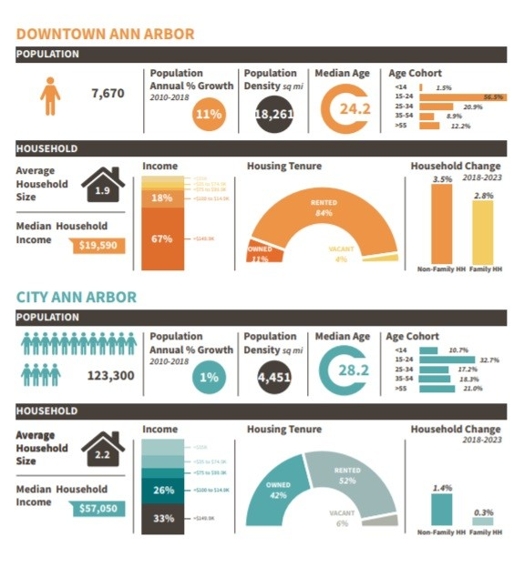 This graphic from the Downtown Development Authority shows the demographics of downtown residents in 2017-18 compared to the city as a whole. (Courtesy of DDA)
