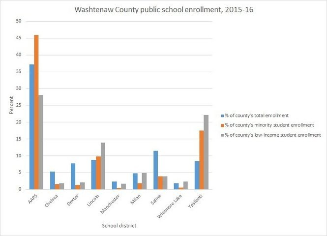 The graph shows the percentage of Washtenaw County's public school enrollment that each traditional public school district accounts for and how that compares to their minority and low-income student enrollment.