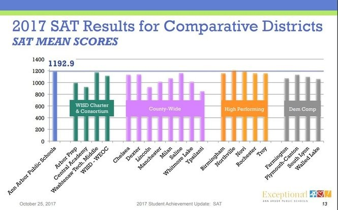The graph shows how Ann Arbor Public Schools' average SAT score in 2017 compared to the average SAT scores for students at other school districts. (Graphic provided by AAPS)