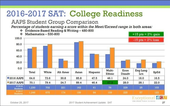 The graph shows the percentage of Ann Arbor Public Schools students in different sub-groups that met college readiness benchmarks in both reading/writing and math on the 2017 SAT. (Graphic provided by AAPS)
