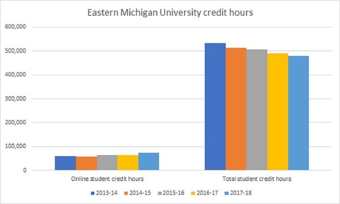 Eastern Michigan University has seen its online credit hours grow while its enrollment and overall credit hours have dropped over the past five years.