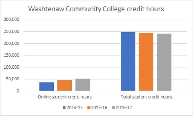 Washtenaw Community College has seen online credit hours spike 68 percent since 2013-14.