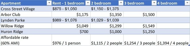 The table shows the current rent at five Washtenaw County properties that recently left the state's affordable housing program. The affordable rate is based on what someone making 60 percent of the area median income should spend on housing, and the amount varies by number of people in a household.