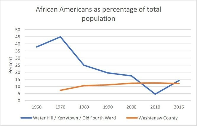 The graph shows the number of black people as a percentage of the total population in Water Hill and Kerrytown as well as Washtenaw County as a whole, from 1960 to 2016, according to the U.S. Census. (Lauren Slagter | MLive)