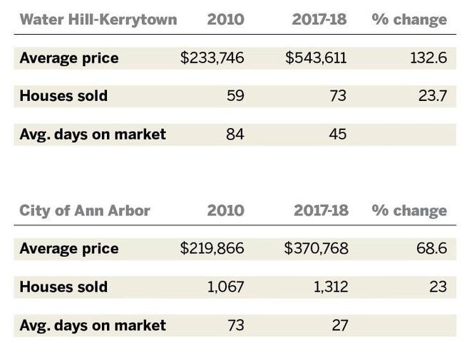 The table shows real estate statistics for the Water Hill-Kerrytown area and the City of Ann Arbor as a whole, according to the Ann Arbor Area Board of Realtors. (Milton Klingensmith | MLive)