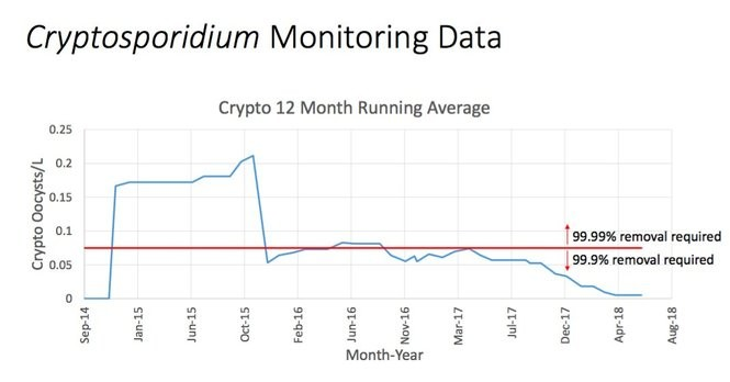 "The running annual average of cryptosporidium in Ann Arbor's source water coming from the Huron River was above the EPA ""red line"" level from late 2014 into 2015, but it has been below it since 2016. If it's above the red line then the city has to treat to remove 99.99 percent of it, and if it's below the red line then the city has to remove 99.9 percent of it."