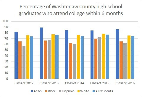 The graph shows the percentage of Washtenaw County high school graduates who enroll in college within six months of finishing high school, according to data from the Michigan Center of Educational Performance and Information.
