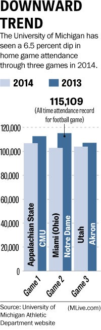 U-M home game attendance numbers through the first three games of 2014. (Milton Klingensmith | MLive.com)