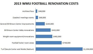 Breakdown of renovation costs for Western Michigan University's football program since coach P.J. Fleck was hired in 2012.