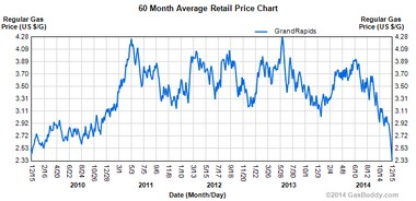 Grand Rapids Gas Prices >> Grand Rapids Area Gas Price Drops Among Most Drastic Across