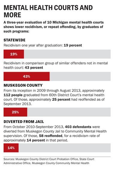 Mental illness and criminal justice: Muskegon's mental