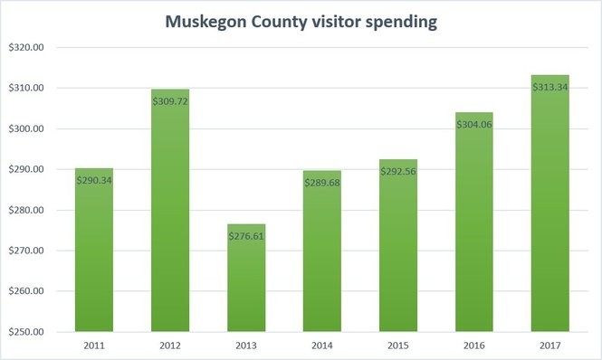 Muskegon County visitor spending, shown in millions of dollars, from 2011-2017, according to the 2017 Tourism Economic Impact report recently released by the Michigan Economic Development Corporation (MEDC).