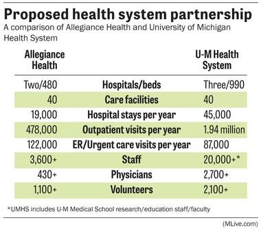 Partnership between Jackson's Allegiance Health and U-M