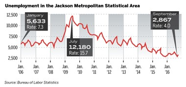A look at the unemployment number and rate in the Jackson metropolitan area since 2006.