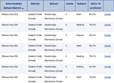Screengrab of a sample search return of the 2012 MEAP scores. Use the form below to conduct your own search.