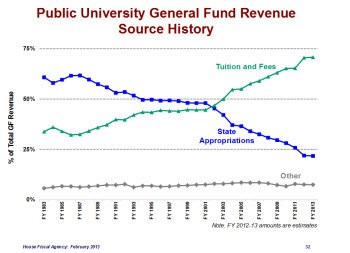 FALLING DOWN: Direct state aid, as a share of public university funding, has plummeted since the 1970s. MichiganâÂÂs 15 public universities now get less than 25 percent of their operational funds from the Legislature. (House Fiscal Agency graphic)