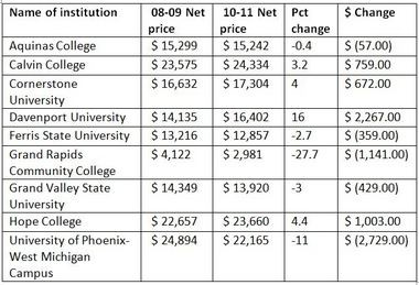 Net Price for colleges and universities in West Michigan.