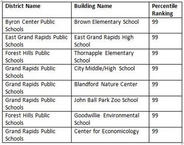 The Top-to-Bottom list is part of Michigan's school accountability system. Schools that rank in the 99th percentile are considered to be among those top performers. Eight Kent County schools made this category.