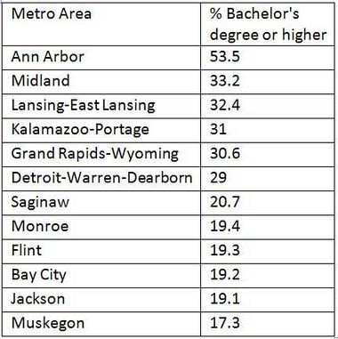 Percent of population in Michigan metro areas who are 25 and older and have a bachelor's degree or higher.